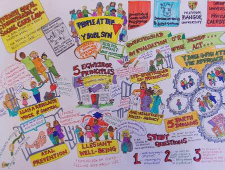 Impact image - The Evaluation of the Implementation of the Social Services and Well-being (Wales) Act