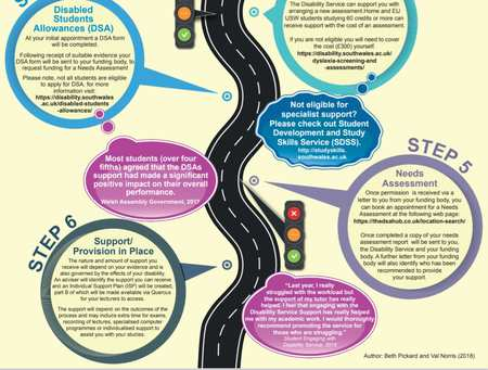 Disability Process for Exploring support