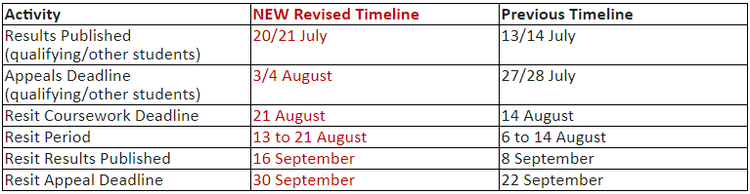 Results_Timetable_Revised.png