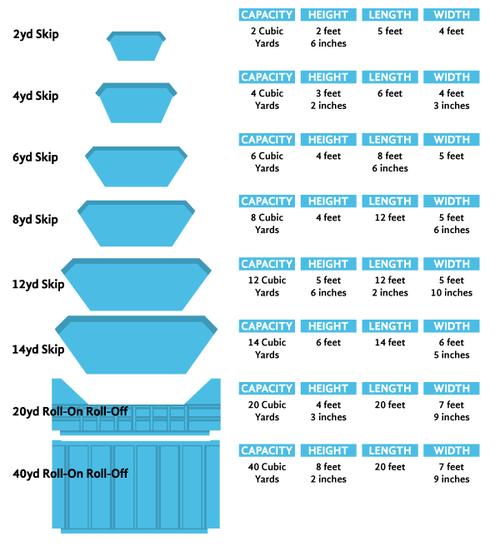 Skip Hire Size Guide