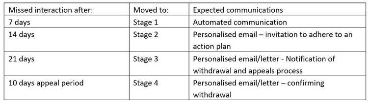 Taught students engagement monitoring stages.JPG