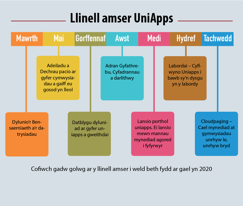 UniApps Timeline CYM.png