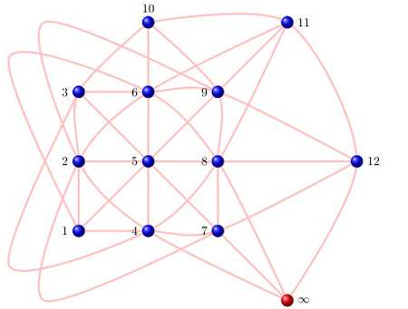 Projective Plane of Order 3